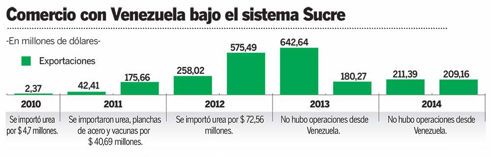 Comercio con Venezuela bajo SUCRE