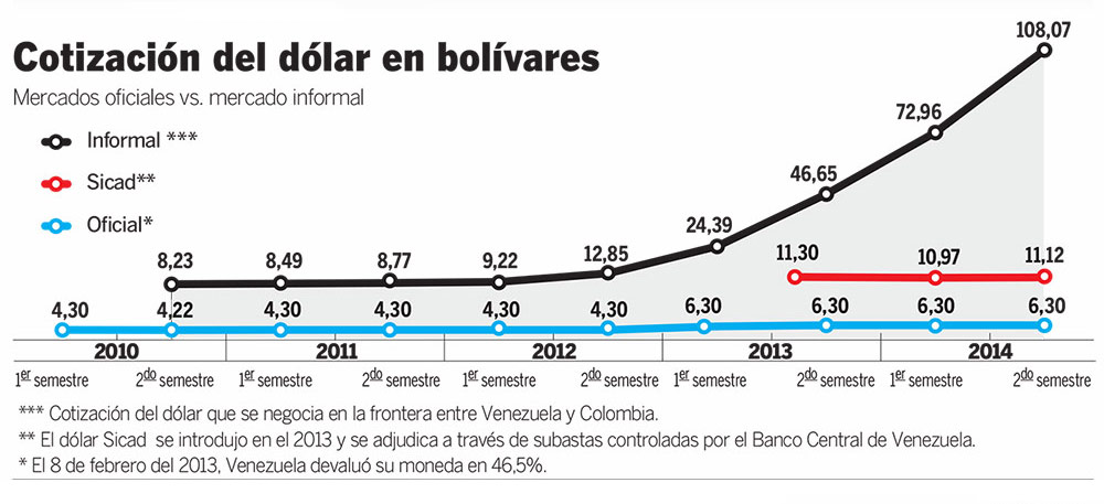 Cotización del dólar en Venezuela