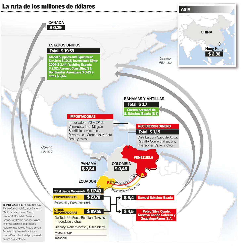 La ruta de los millones de dólares