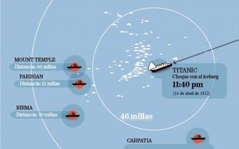 titanic-alerta-de-buques
