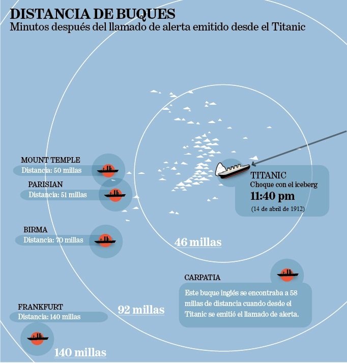 Distancia de buques